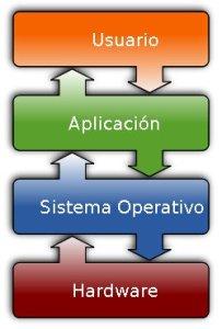 SistemaOperativo